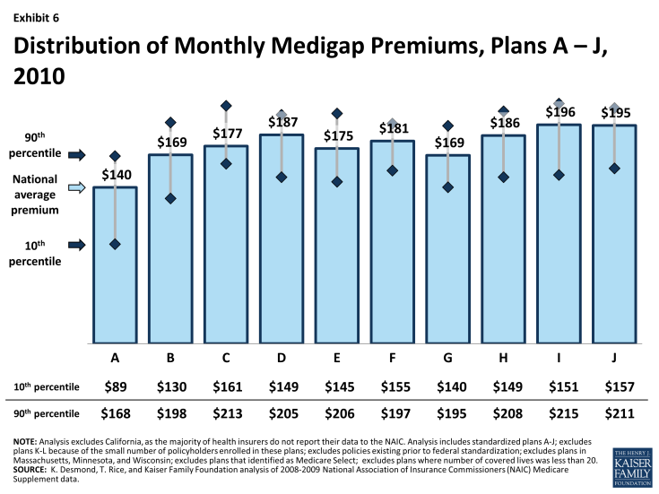 Exhibit 6.  Distribution of Monthly Medigap Premiums, Plans A – J, 2010