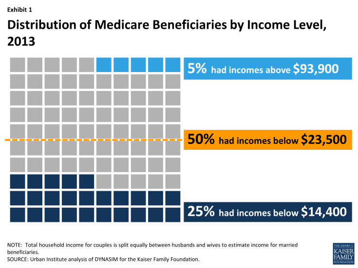 Exhibit 1: Distribution of Medicare Beneficiaries by Income Level, 2013