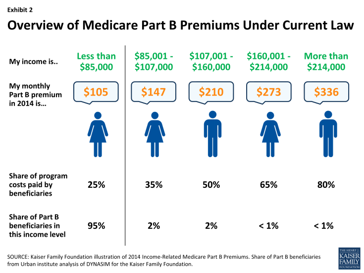 Exhibit 2: Overview of Medicare Part B Premiums Under Current Law