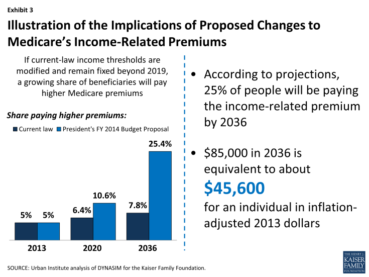 Exhibit 3: Illustration of the Implications of Proposed Changes to Medicare's Income-Related Premiums
