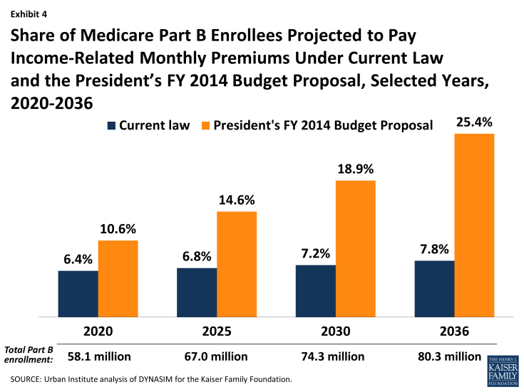 Exhibit 4: Share of Medicare Part B Enrollees Projected to Pay Income-Related Monthly Premiums Under Current Law and the President's FY 2014 Budget Proposal, Selected Years, 2020-2036