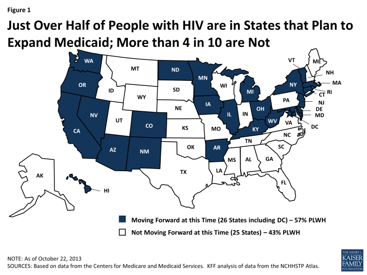 Figure 1 : Just Over Half of People with HIV are in States that Plan to Expand Medicaid; More than 4 in 10 are Not