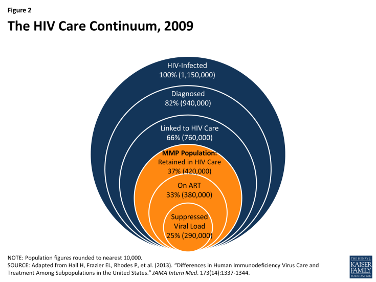 Figure 2: The HIV Care Continuum, 2009