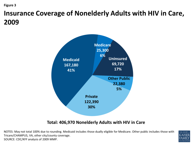Figure 3: Insurance Coverage of Nonelderly Adults with HIV in Care, 2009