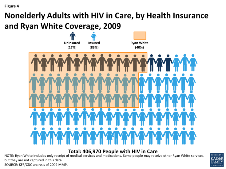 Figure 4: Nonelderly Adults with HIV in Care, by Health Insurance and Ryan White Coverage, 2009