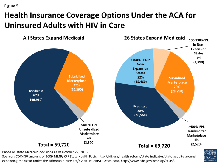 Figure 5: Health Insurance Coverage Options Under the ACA for Uninsured Adults with HIV in Care