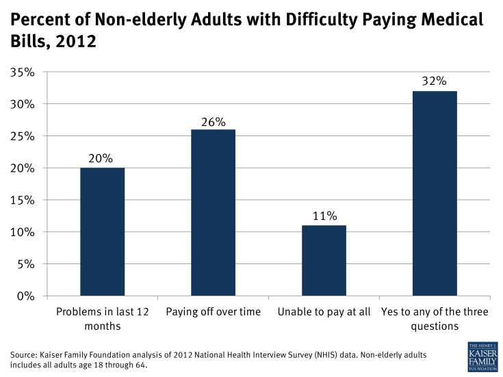 Figure 1: Percent of Non-elderly Adults with Difficulty Paying Medical Bills, 2012