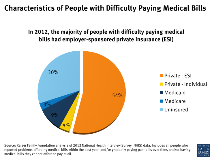 Figure 2: Characteristics of People with Difficulty Paying Medical Bills