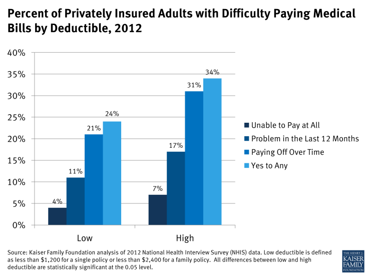 Figure 3: Percent of Privately Insured Adults with Difficulty Paying Medical Bills by Deductible, 2012