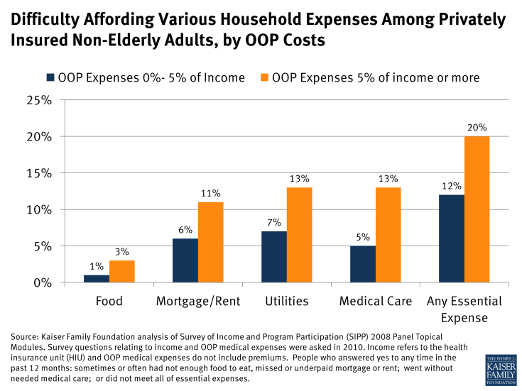Figure 4: Difficulty Affording Various Household Expenses Among Privately Insured Non-Elderly Adults, by OOP Costs