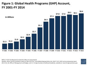 Figure 1: Global Health Programs (GHP) Account, FY 2001-FY 2014