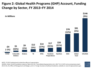 Figure 2: Global Health Programs (GHP) Account, Funding Change by Sector, FY 2013–FY 2014