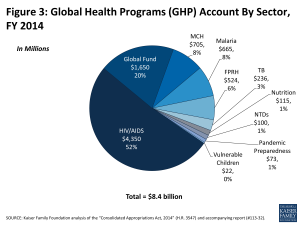 Figure 3: Global Health Programs (GHP) Account By Sector, FY 2014