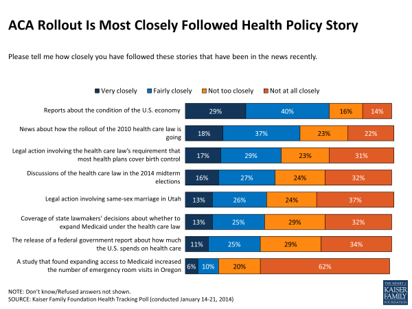 ACA Rollout Is Most Closely Followed Health Policy Story