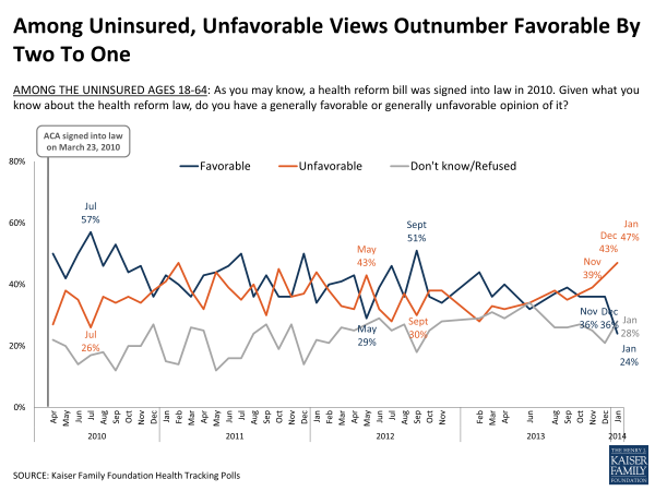 Among Uninsured, Unfavorable Views Outnumber Favorable By Two-To-One