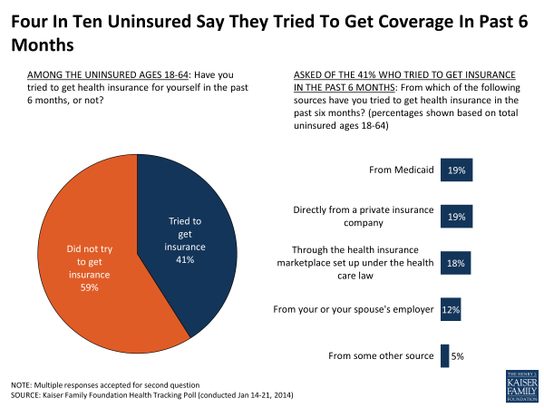 Four In Ten Uninsured Say They Tried To Get Coverage In Past 6 Months