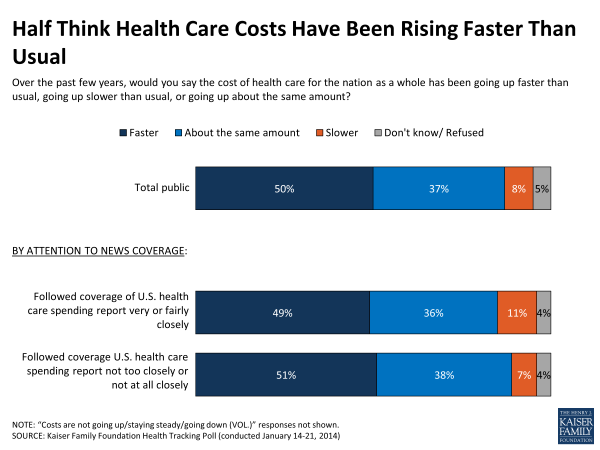 Half Think Health Care Costs Have Been Rising Faster Than Usual