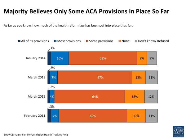 Majority Believes Only Some ACA Provisions In Place So Far