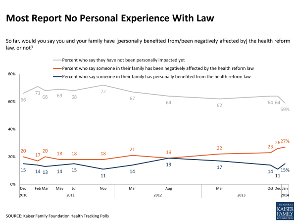 Most Report No Personal Experience With Law