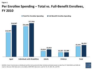 Figure 1 - Per Enrollee Spending – Total vs. Full-Benefit Enrollees, FY 2010