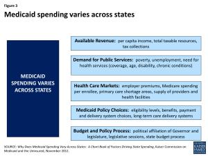 Figure 3 - Medicaid spending varies across states
