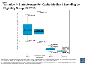 Figure 4 - Variation in State Average Per Capita Medicaid Spending by Eligibility Group, FY 2010
