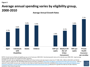 Figure 5 - Average annual spending varies by eligibility group, 2000-2010