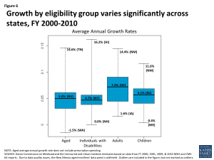 Figure 6 - Growth by eligibility group varies significantly across states, FY 2000-2010