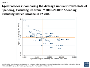 Figure 7 - Aged Enrollees: Comparing the Average Annual Growth Rate of Spending, Excluding Rx, from FY 2000-2010 to Spending Excluding Rx Per Enrollee in FY 2000