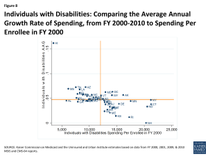 Figure 8 - Individuals with Disabilities: Comparing the Average Annual Growth Rate of Spending, from FY 2000-2010 to Spending Per Enrollee in FY 2000