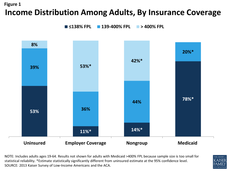 Figure 1: Income Distribution Among Adults, By Insurance Coverage