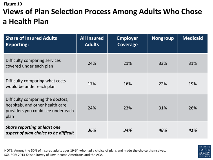 Figure 10: Views of Plan Selection Process Among Adults Who Chose a Health Plan
