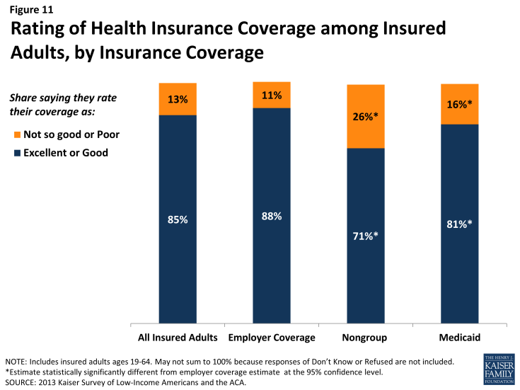 Figure 11: Rating of Health Insurance Coverage among Insured Adults, by Insurance Coverage