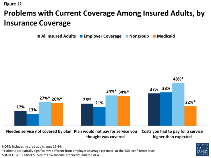 Figure 12: Problems with Current Coverage Among Insured Adults, by Insurance Coverage