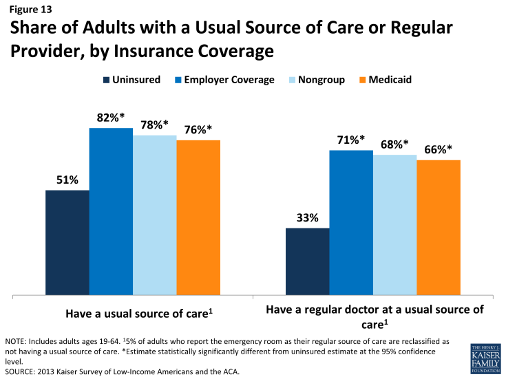 Figure 13: Share of Adults with a Usual Source of Care or Regular Provider, by Insurance Coverage