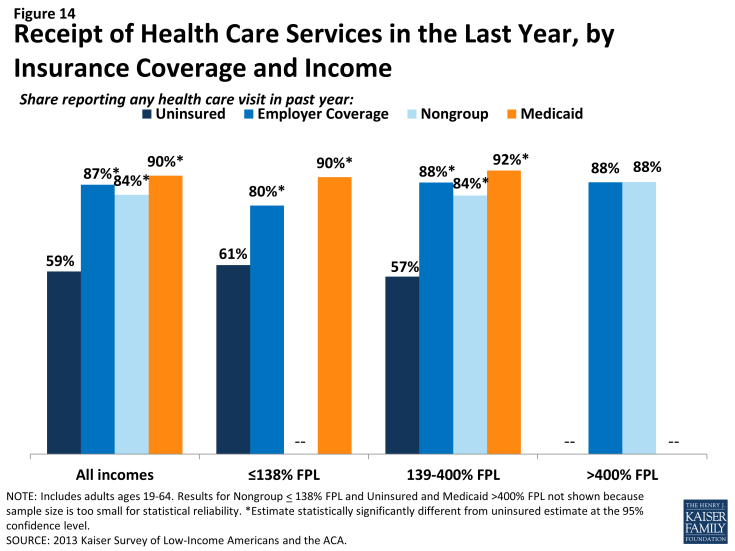 Figure 14: Receipt of Health Care Services in the Last Year, by Insurance Coverage and Income
