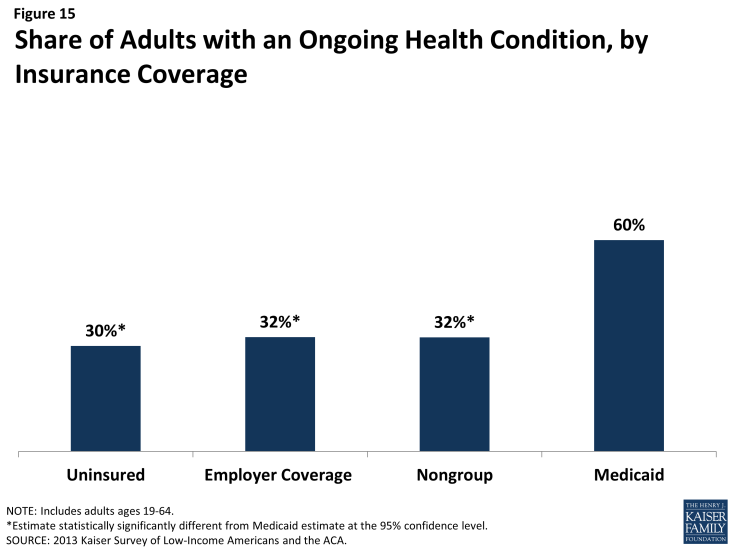 Figure 15: Share of Adults with an Ongoing Health Condition, by Insurance Coverage