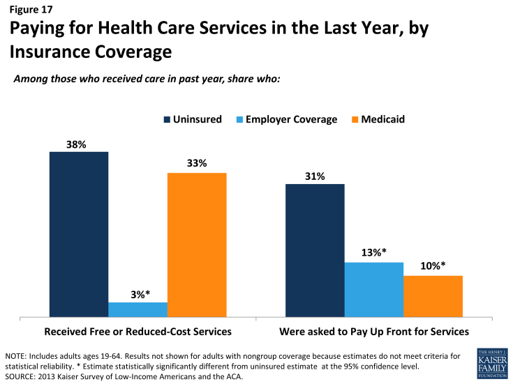 Figure 17: Paying for Health Care Services in the Last Year, by Insurance Coverage