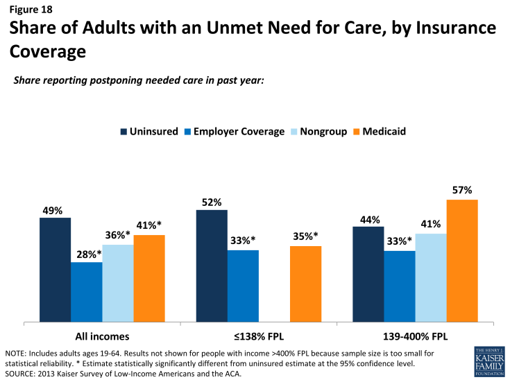 Figure 18: Share of Adults with an Unmet Need for Care, by Insurance Coverage