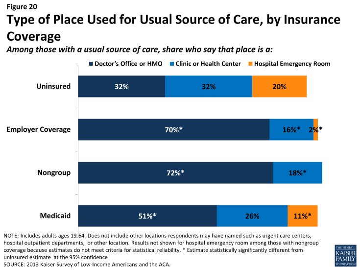 Figure 20: Type of Place Used for Usual Source of Care, by Insurance Coverage