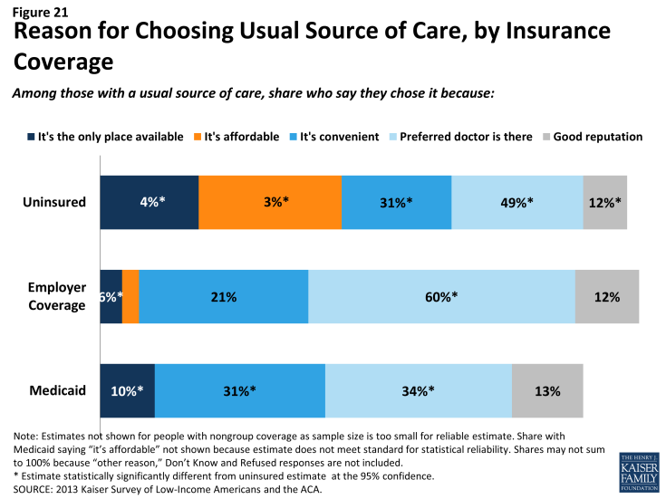 Figure 21: Reason for Choosing Usual Source of Care, by Insurance Coverage