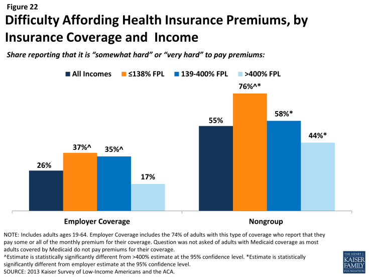 Figure 22: Difficulty Affording Health Insurance Premiums, by Insurance Coverage and Income
