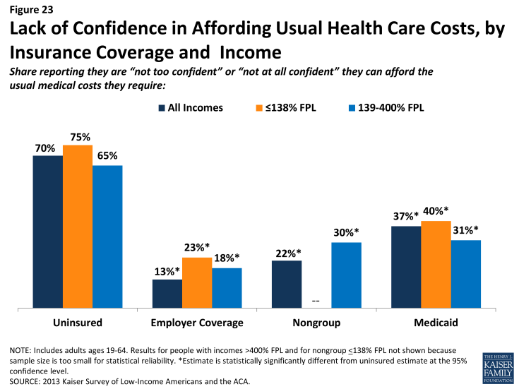 Figure 23: Lack of Confidence in Affording Usual Health Care Costs, by Insurance Coverage and Income