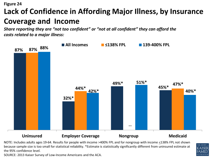 Figure 24: Lack of Confidence in Affording Major Illness, by Insurance Coverage and Income