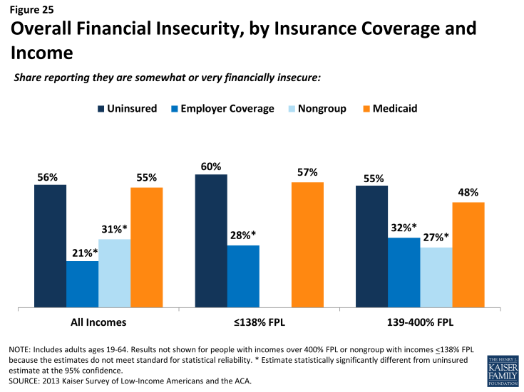 Figure 25: Overall Financial Insecurity, by Insurance Coverage and Income