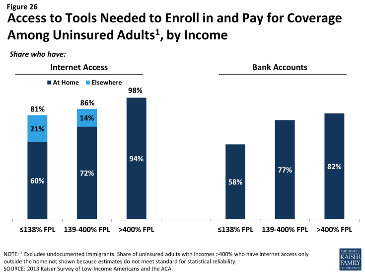 Figure 26: Access to Tools Need to Enroll in and Pay for Coverage Among Uninsured Adults, by Income