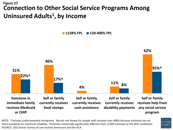 Figure 27: Connection to Other Social Service Programs Among Uninsured Adults, by Income