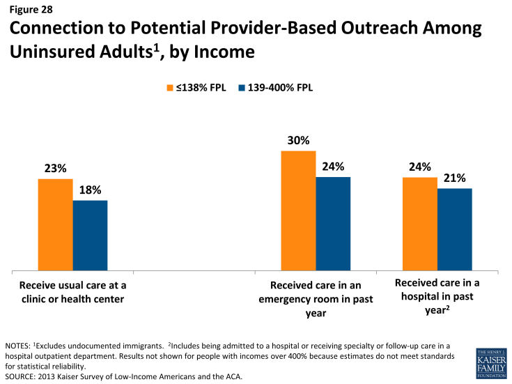 Figure 28: Connection to Potential Provider-Based Outreach Among Uninsured Adults, by Income
