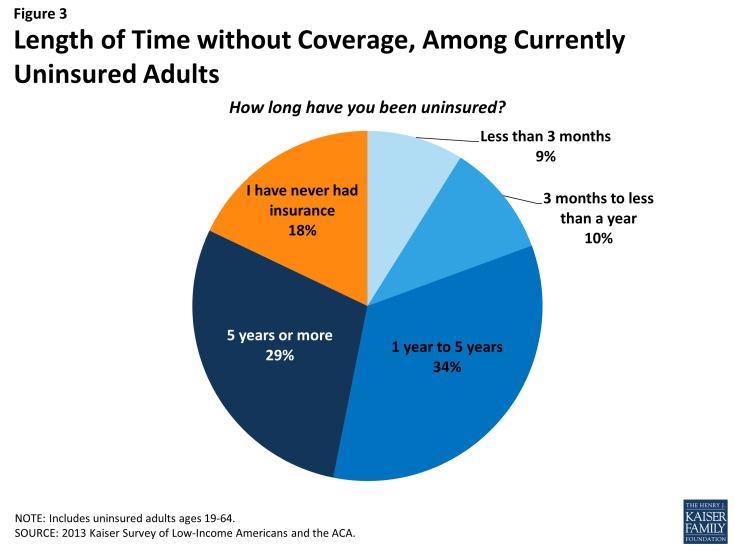 Figure 3: Length of Time without Coverage, Among Currently Uninsured Adults