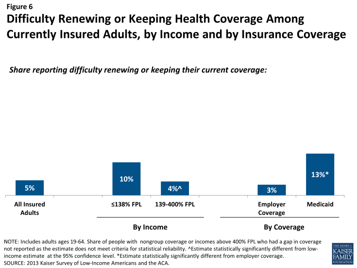Figure 6: Difficulty Renewing or Keeping Health Coverage Among Currently Insured Adults, by Income and by Insurance Coverage